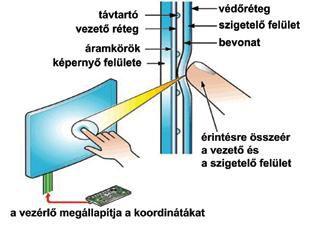 Az érintõképernyõ mûködése (Touch screen)